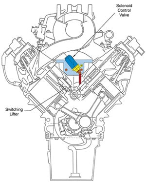 Cadillac Engine Oil Pressure Switch Location