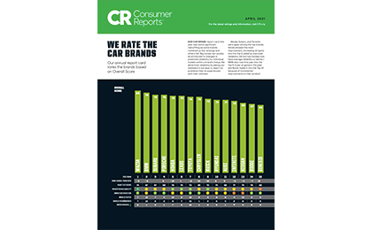 2021 Brand Report Card
